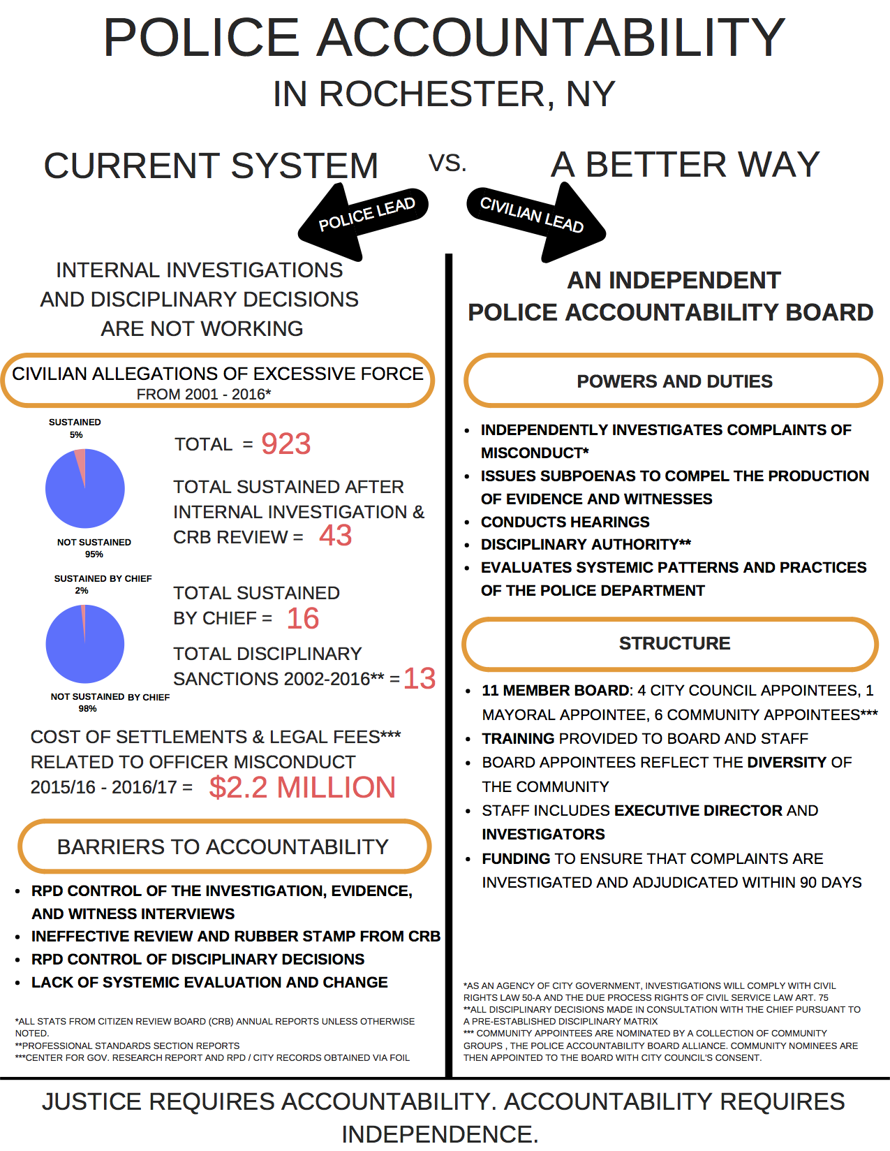 Police Accountability CURRENT png   Rochester Indymedia