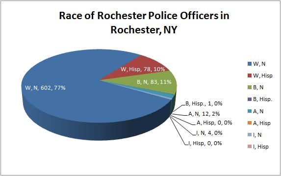Rochester Police Department Demographics, February 2010 ...